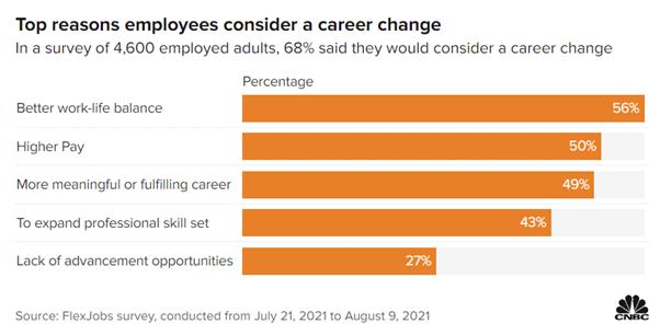 Flexjobs Survey July 2021